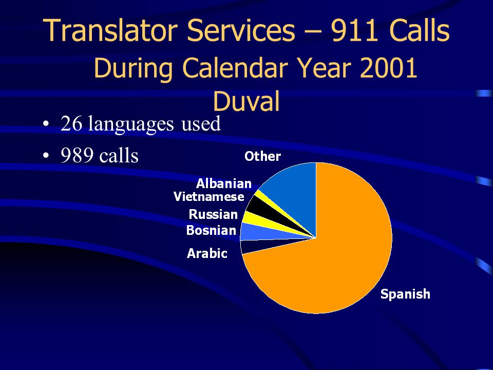 Translator Services – 911 Calls During Calendar Year 2001 Duval 26 languages used 989 calls