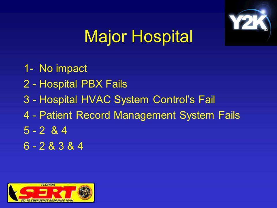 Major Hospital 1- No impact 2 - Hospital PBX Fails 3 - Hospital HVAC System Control's Fail 4 - Patient Record Management System Fails 5 - 2 & 4 6 - 2