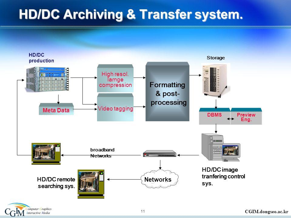 CGIM.dongseo.ac.kr HD/DC Archiving & Transfer system.
