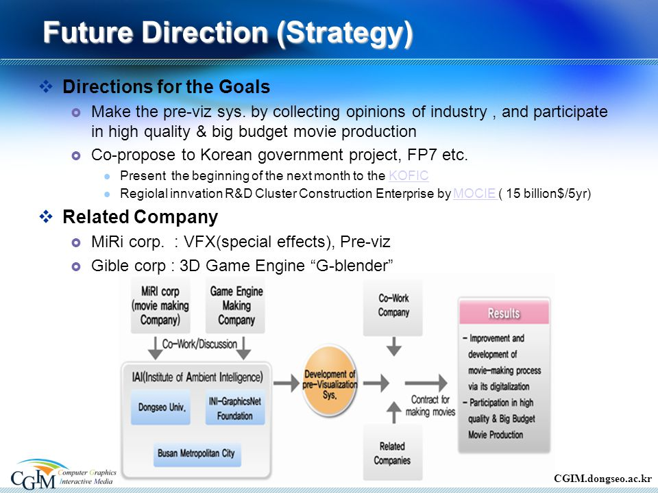 CGIM.dongseo.ac.kr Future Direction (Strategy) 12  Directions for the Goals  Make the pre-viz sys.