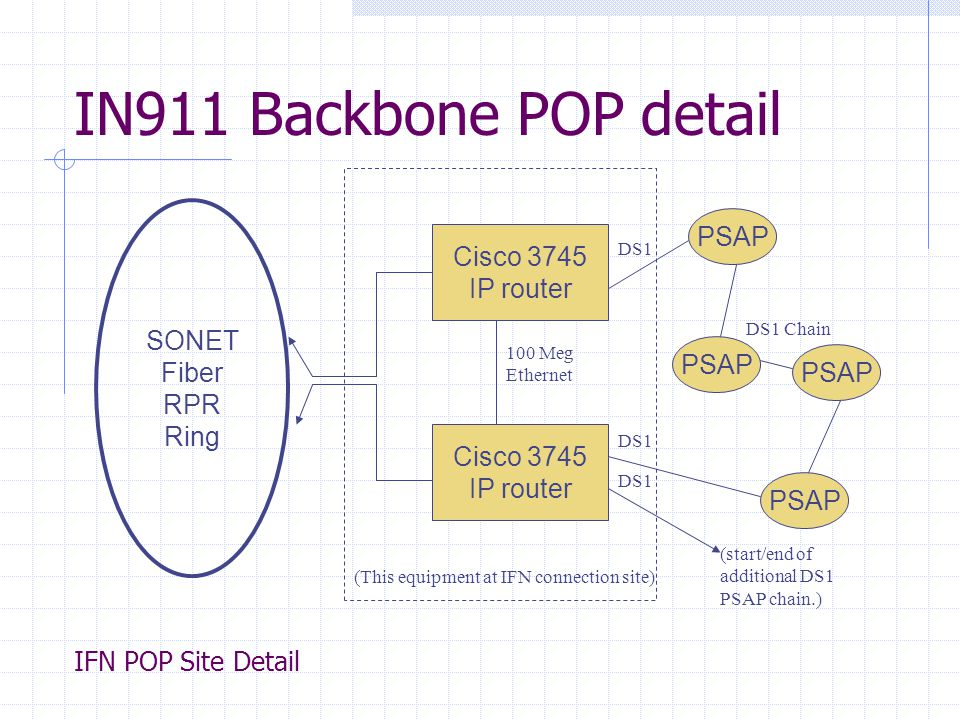 IN911 Backbone POP detail IFN POP Site Detail SONET Fiber RPR Ring Cisco 3745 IP router Cisco 3745 IP router 100 Meg Ethernet PSAP DS1 DS1 Chain (This equipment at IFN connection site) (start/end of additional DS1 PSAP chain.) DS1