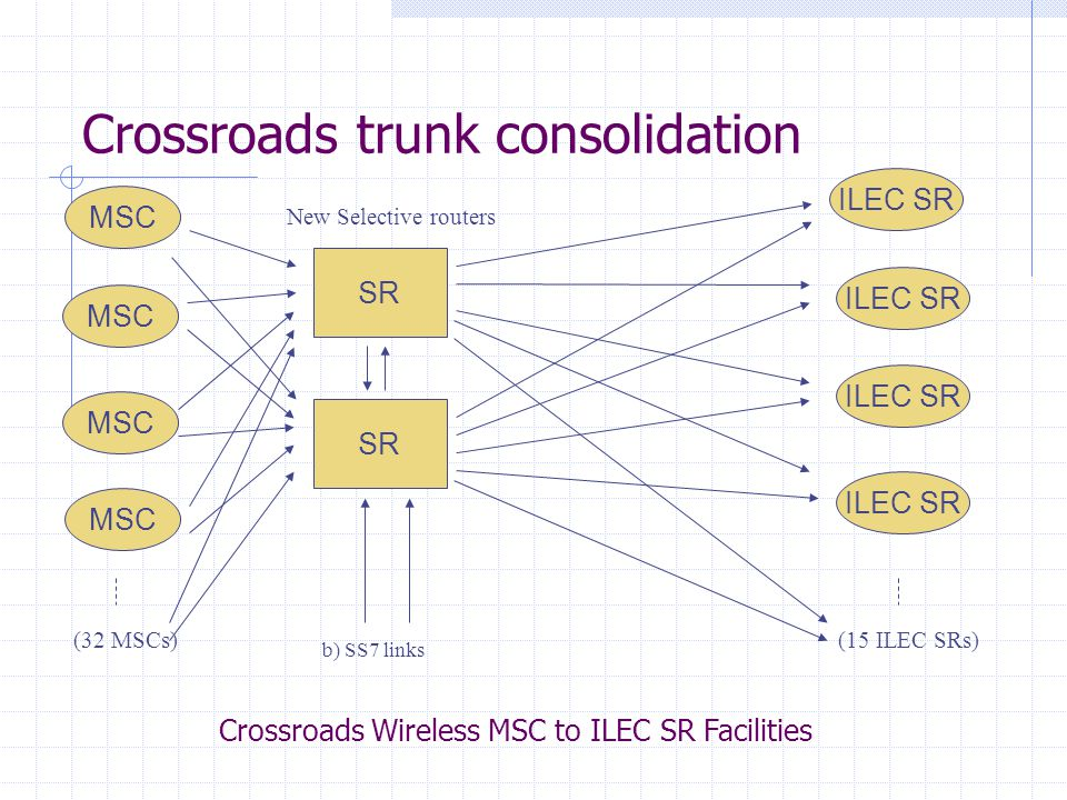 Crossroads trunk consolidation Crossroads Wireless MSC to ILEC SR Facilities MSC SR ILEC SR New Selective routers b) SS7 links (32 MSCs) MSC (15 ILEC SRs)
