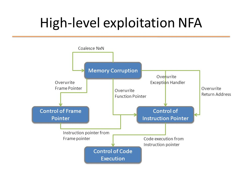 High-level exploitation NFA Memory Corruption Control of Frame Pointer Control of Instruction Pointer Control of Code Execution Coalesce NxN Overwrite Return Address Overwrite Exception Handler Overwrite Function Pointer Code execution from Instruction pointer Instruction pointer from Frame pointer Overwrite Frame Pointer