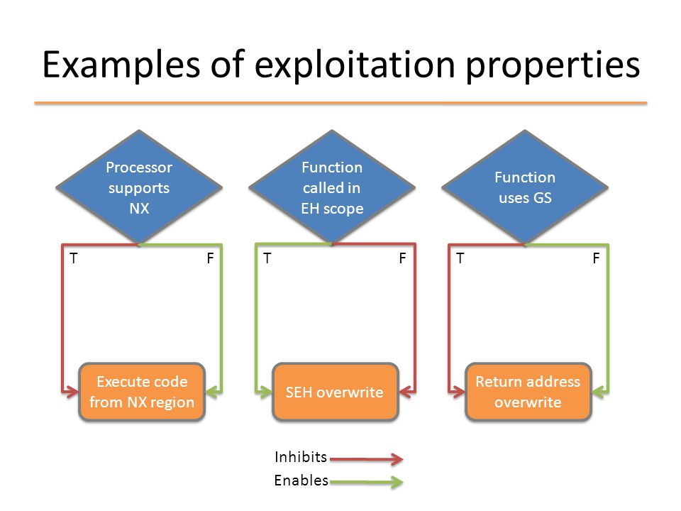 Exploitation technique pre-conditions Memory Corruption Control of Instruction Pointer Control of Code Execution Overwrite return address Code execution from instruction pointer - Region of corruption = Stack - Range of corruption intersects with the address of a return address - Guard stack presence = FALSE - Region of corruption = Stack - Range of corruption intersects with the address of a return address - Guard stack presence = FALSE - ASLR presence = FALSE - NX presence = FALSE if instruction pointer in non-executable region - Address of useful code is known - ASLR presence = FALSE - NX presence = FALSE if instruction pointer in non-executable region - Address of useful code is known