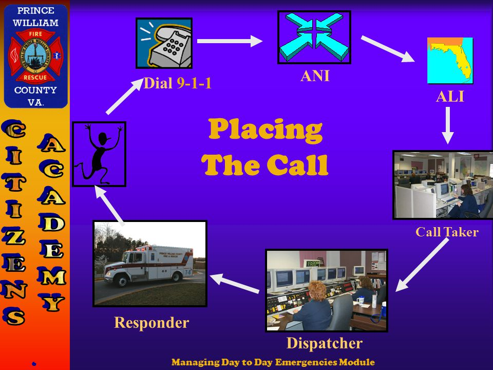 Managing Day to Day Emergencies Module 6 Placing The Call ANI ALI Dial 9-1-1 Call Taker Dispatcher Responder