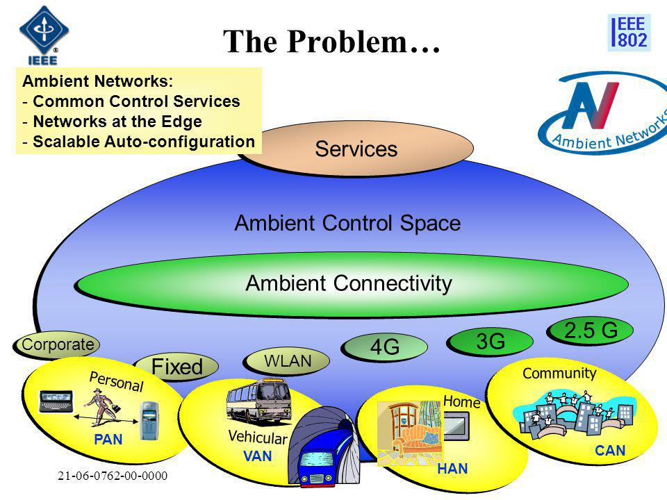 21-06-0762-00-0000 The Problem… Ambient Control Space Ambient Connectivity 2.5 G Fixed 3G WLAN 4G Corporate Services Ambient Networks: - Common Control Services - Networks at the Edge - Scalable Auto-configuration PAN Personal VAN Vehicular HAN Home CAN Community