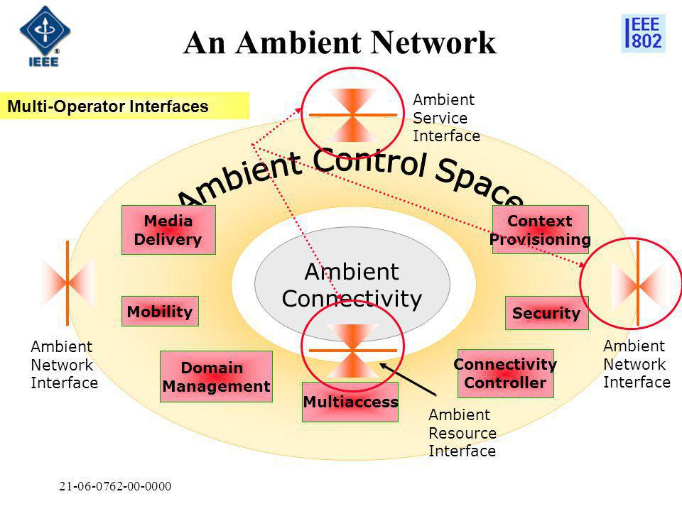 21-06-0762-00-0000 An Ambient Network Ambient Service Interface Ambient Connectivity Domain Management Mobility Multiaccess Media Delivery Context Provisioning Security Connectivity Controller Ambient Network Interface Ambient Resource Interface Multi-Operator Interfaces