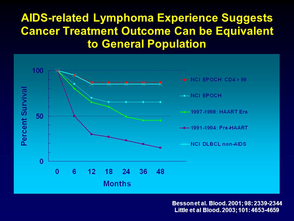 AIDS-related Lymphoma Experience Suggests Cancer Treatment Outcome Can be Equivalent to General Population Besson et al. Blood. 2001; 98: 2339-2344 Li