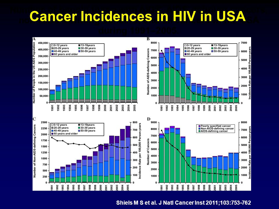 Summary As patients live longer with HIV, morbidity and mortality from cancers are increasingAs patients live longer with HIV, morbidity and mortality from cancers are increasing The types of cancers in HIV may vary in different populations around the worldThe types of cancers in HIV may vary in different populations around the world Treatment of malignancies in HIV should be vigorous and appropriate to the situationTreatment of malignancies in HIV should be vigorous and appropriate to the situation Side effects of therapy should be treated/preventedSide effects of therapy should be treated/prevented Prevention strategies for virally-associated malignancies in HIV need to be investigatedPrevention strategies for virally-associated malignancies in HIV need to be investigated Through prospective clinical trials research can treatment and prevention strategies be effectively evaluatedThrough prospective clinical trials research can treatment and prevention strategies be effectively evaluated