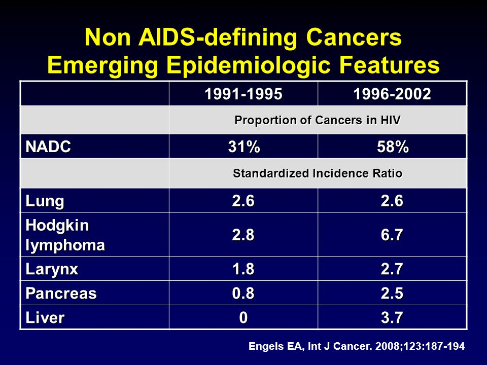 Factors Contributing to the Increase in Cancer cases in HIV 4-fold increase in HIV/AIDS Population4-fold increase in HIV/AIDS Population Patients living longer and not dyeing of OIPatients living longer and not dyeing of OI Rising proportion of HIV pts > 50 yoRising proportion of HIV pts > 50 yo Cancer incidence increases with ageCancer incidence increases with age Greater and earlier start to smoking in HIVGreater and earlier start to smoking in HIV Increase in some CA incidence rate among HIVIncrease in some CA incidence rate among HIV –Lung (3X), anal (29X), liver (3X), HL (11X) –Suggests may be additional risk from HIV