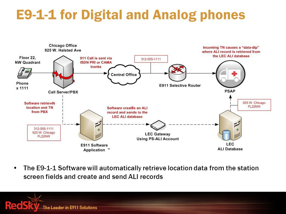 E9-1-1 for Digital and Analog phones The E9-1-1 Software will automatically retrieve location data from the station screen fields and create and send