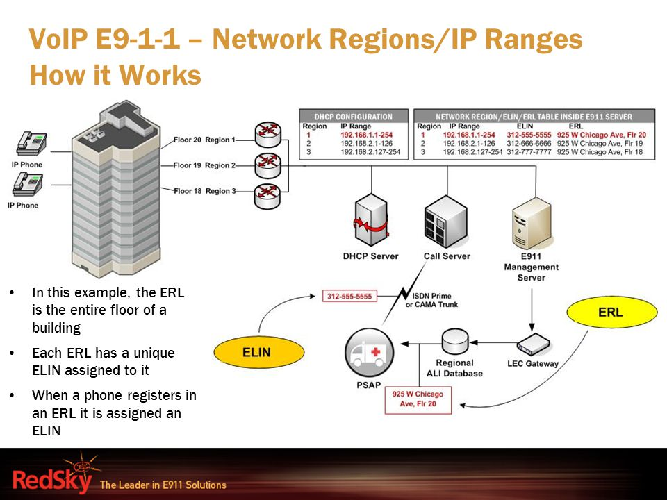 VoIP E9-1-1 – Network Regions/IP Ranges How it Works In this example, the ERL is the entire floor of a building Each ERL has a unique ELIN assigned to