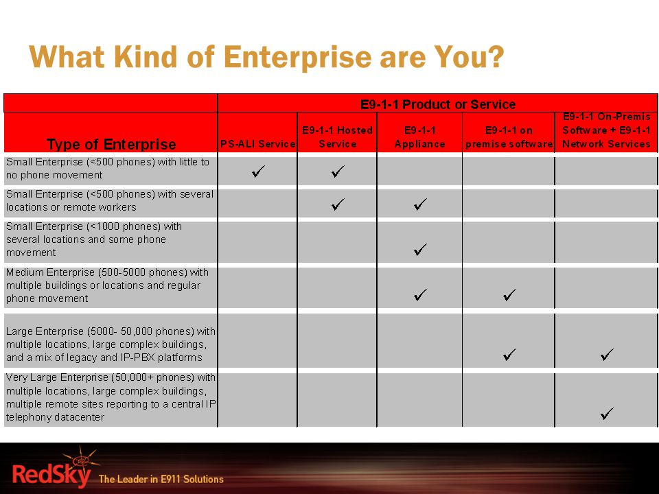 What Kind of Enterprise are You?