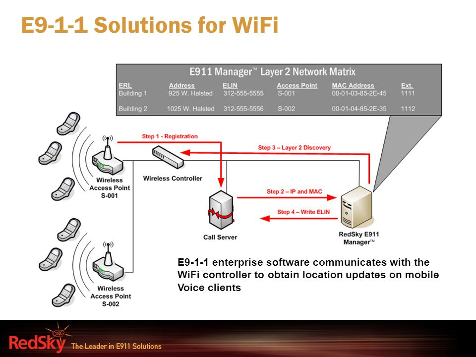 E9-1-1 Solutions for WiFi E9-1-1 enterprise software communicates with the WiFi controller to obtain location updates on mobile Voice clients