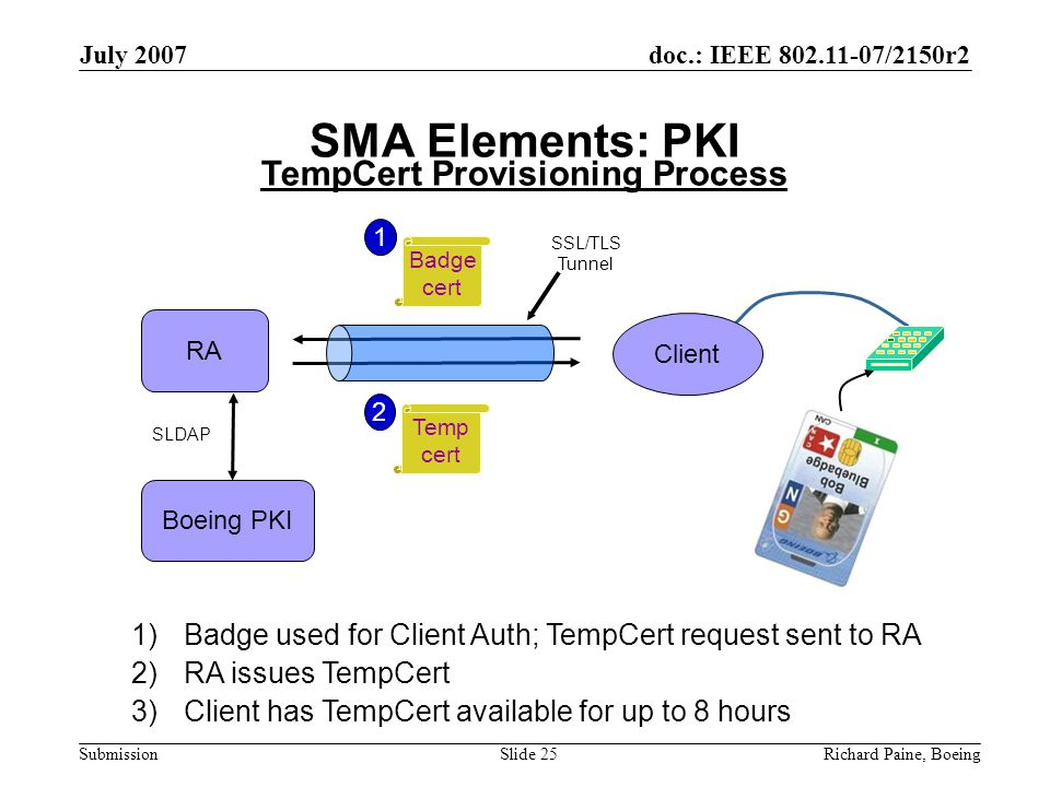 doc.: IEEE 802.11-07/2150r2 Submission July 2007 Richard Paine, BoeingSlide 25 SMA Elements: PKI Badge cert Temp cert Client RA SSL/TLS Tunnel 1 2 Boeing PKI SLDAP 1)Badge used for Client Auth; TempCert request sent to RA 2)RA issues TempCert 3)Client has TempCert available for up to 8 hours TempCert Provisioning Process