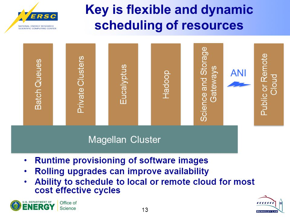 Key is flexible and dynamic scheduling of resources Runtime provisioning of software images Rolling upgrades can improve availability Ability to sched