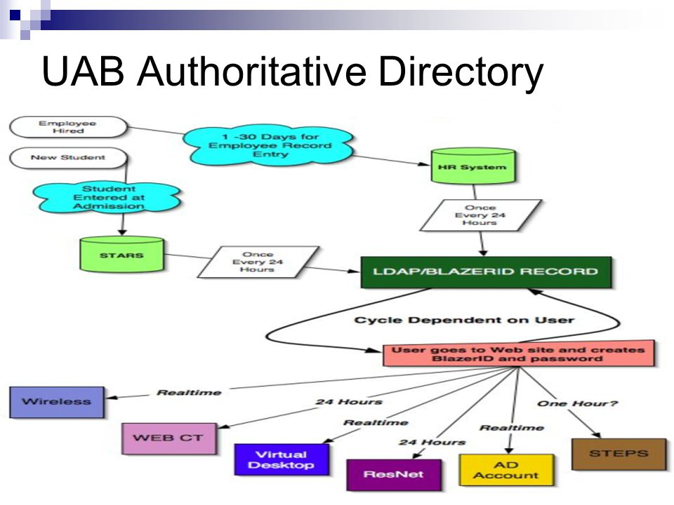 12 Internet2 Member Meeting 28 Sept – Oct 1, 2004 UAB Authoritative Directory