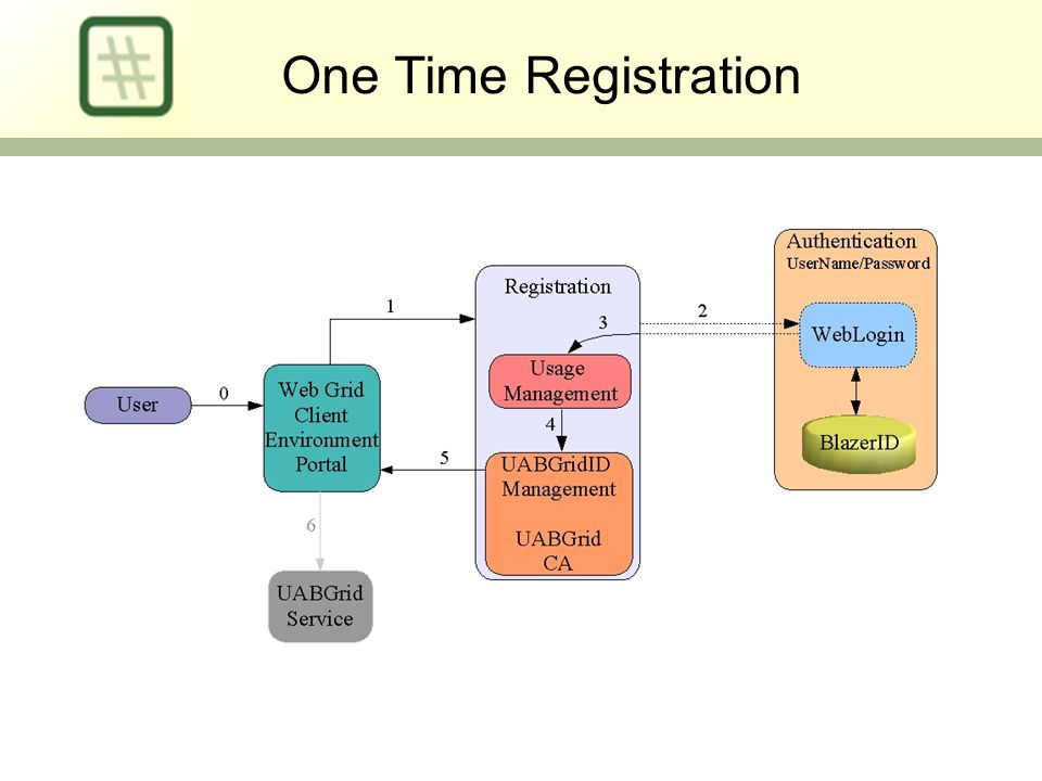 One Time Registration