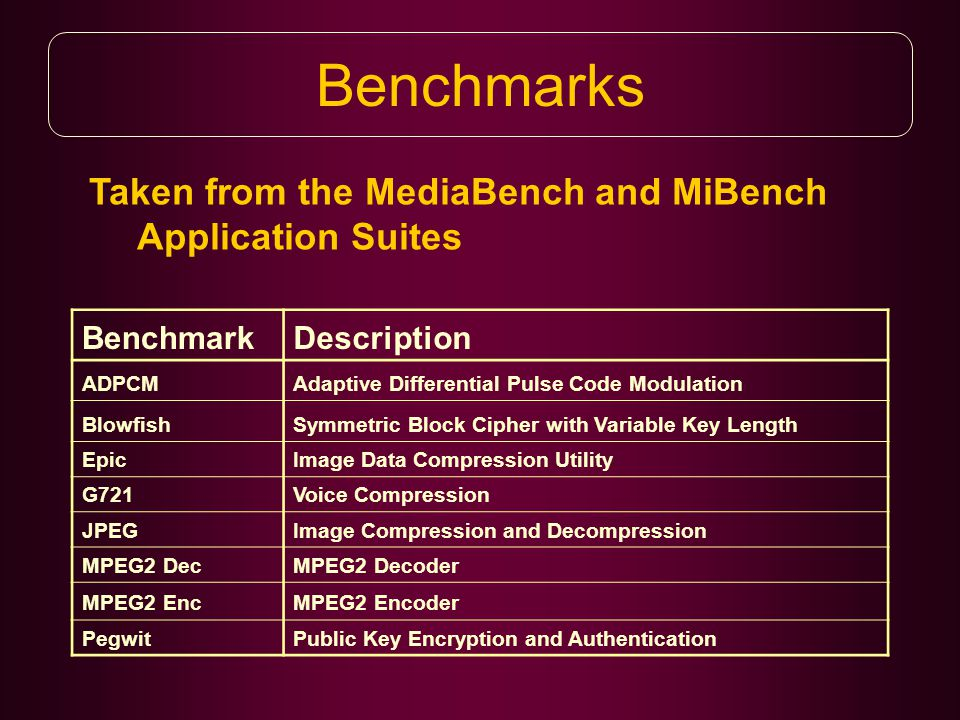 Taken from the MediaBench and MiBench Application Suites Benchmarks BenchmarkDescription ADPCMAdaptive Differential Pulse Code Modulation BlowfishSymmetric Block Cipher with Variable Key Length EpicImage Data Compression Utility G721Voice Compression JPEGImage Compression and Decompression MPEG2 DecMPEG2 Decoder MPEG2 EncMPEG2 Encoder PegwitPublic Key Encryption and Authentication