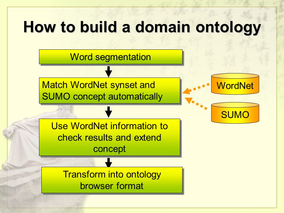 How to build a domain ontology Word segmentation Match WordNet synset and SUMO concept automatically WordNet SUMO Use WordNet information to check results and extend concept Transform into ontology browser format
