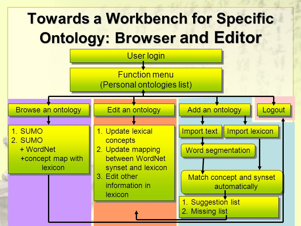 Towards a Workbench for Specific Ontology: Browser and Editor User login Function menu (Personal ontologies list) Function menu (Personal ontologies list) Browse an ontology Edit an ontology Add an ontology 1.SUMO 2.SUMO + WordNet +concept map with lexicon 1.SUMO 2.SUMO + WordNet +concept map with lexicon Logout 1.Update lexical concepts 2.Update mapping between WordNet synset and lexicon 3.Edit other information in lexicon 1.Update lexical concepts 2.Update mapping between WordNet synset and lexicon 3.Edit other information in lexicon Import text Import lexicon Word segmentation Match concept and synset automatically 1.Suggestion list 2.Missing list 1.Suggestion list 2.Missing list