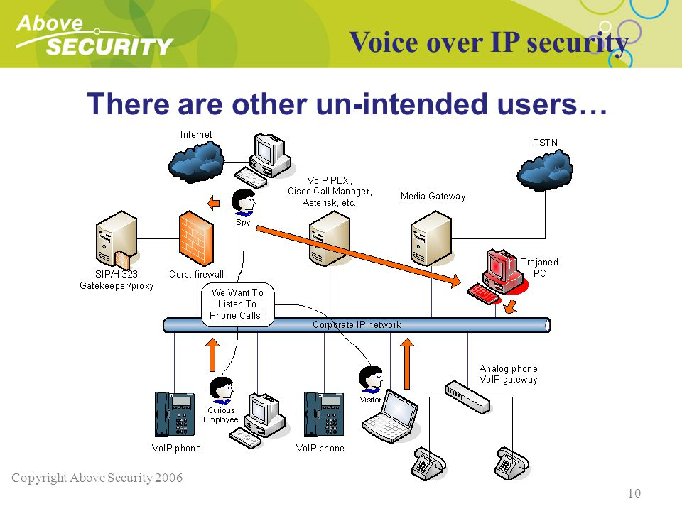 Copyright Above Security 2006 10 There are other un-intended users… Voice over IP security