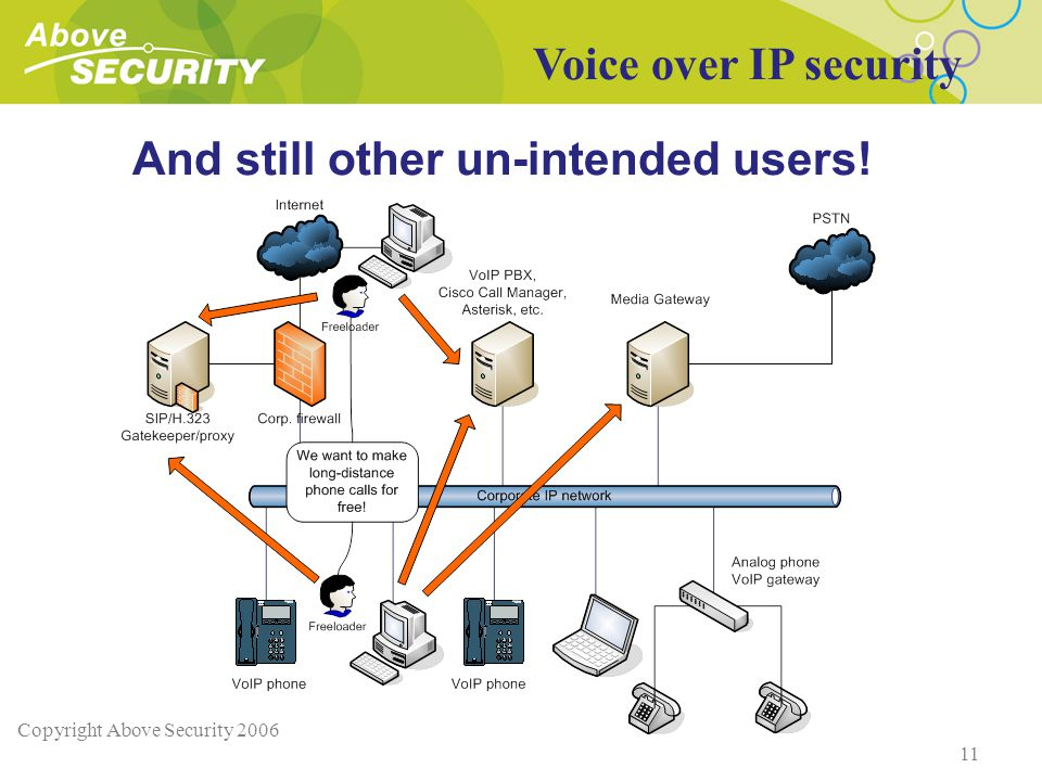 Copyright Above Security 2006 11 And still other un-intended users! Voice over IP security