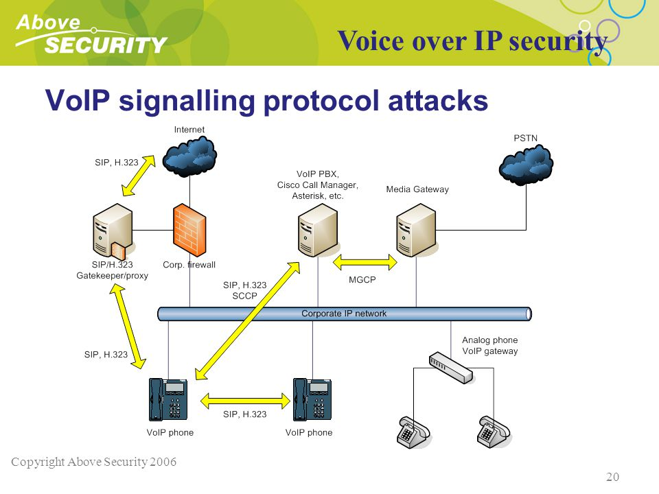 Copyright Above Security 2006 20 VoIP signalling protocol attacks Voice over IP security