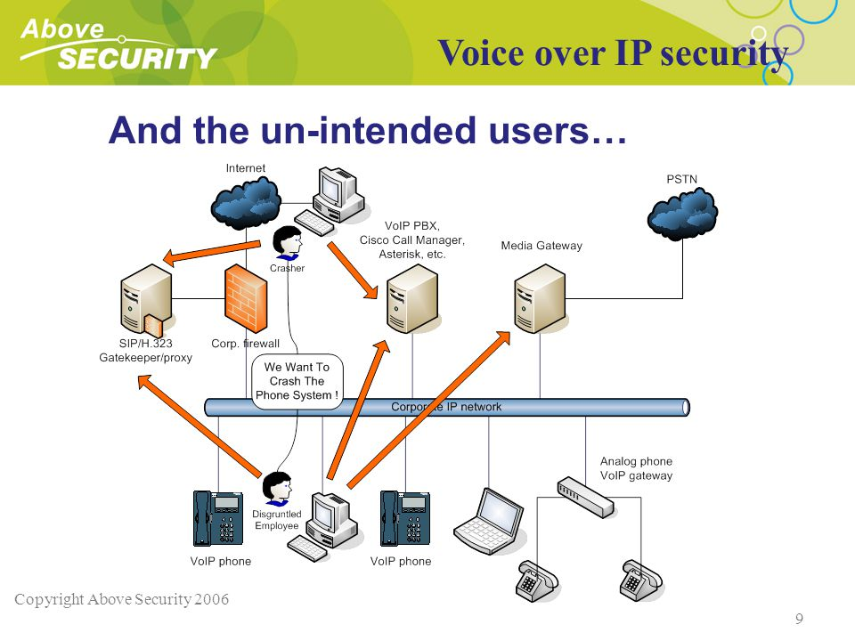 Copyright Above Security 2006 9 And the un-intended users… Voice over IP security