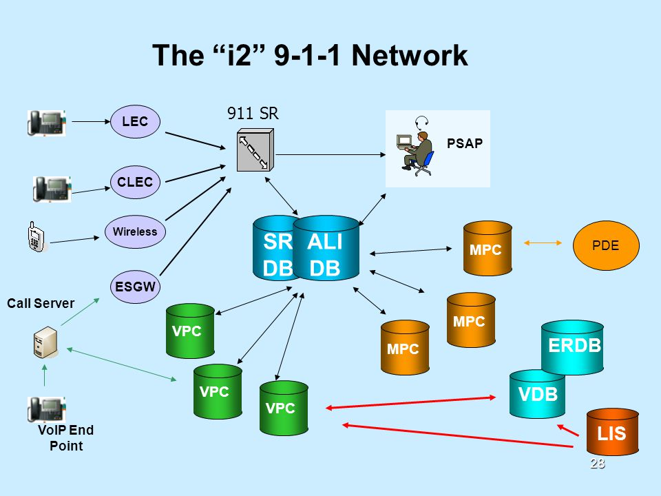 28 SR DB The i2 9-1-1 Network CLEC LEC Wireless ESGW VoIP End Point Call Server VPC ALI DB VPC MPC PSAP 911 SR VDB ERDBLIS PDE