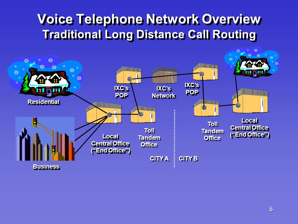 5 ResidentialResidential Toll Tandem Office Toll Tandem Office BusinessBusiness IXC'sPOPIXC'sPOP IXC'sPOPIXC'sPOP Toll Tandem Office Toll Tandem Office Voice Telephone Network Overview Traditional Long Distance Call Routing Local Central Office ( End Office ) Local Central Office ( End Office ) CITY A CITY B IXC'sNetworkIXC'sNetwork Local Central Office ( End Office ) Local Central Office ( End Office )