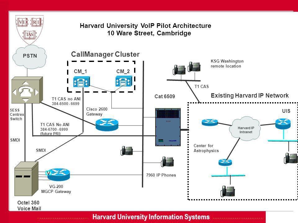 Harvard University Information Systems Harvard University VoIP Pilot Architecture 10 Ware Street, Cambridge VG-200 MGCP Gateway PSTN V SMDI CM_1 CM_2 Cisco 2600 Gateway T1 CAS no ANI 384-6500 - 6699 CallManager Cluster Harvard IP Intranet UIS Center for Astrophysics Existing Harvard IP Network Octel 350 Voice Mail Cat 6509 5ESS Centrex Switch 7960 IP Phones SMDI T1 CAS No ANI 384-6700 - 6999 (future PRI) KSG Washington remote location T1 CAS