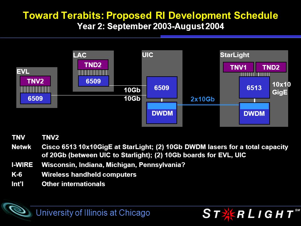 University of Illinois at Chicago LAC UICStarLight EVL 10Gb 2x10Gb TND2 6509 DWDM 10x10 GigE TNV1TND2 6513 DWDM TNV2 6509 Toward Terabits: Proposed RI Development Schedule Year 2: September 2003-August 2004 TNVTNV2 NetwkCisco 6513 10x10GigE at StarLight; (2) 10Gb DWDM lasers for a total capacity of 20Gb (between UIC to Starlight); (2) 10Gb boards for EVL, UIC I-WIREWisconsin, Indiana, Michigan, Pennsylvania.