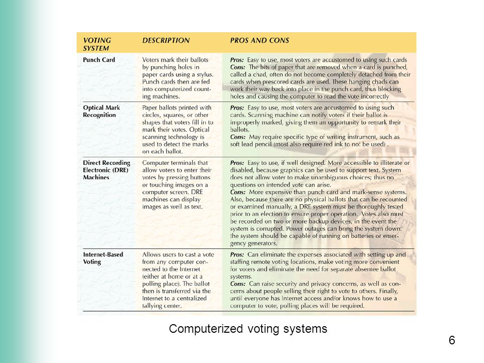 6 Computerized voting systems