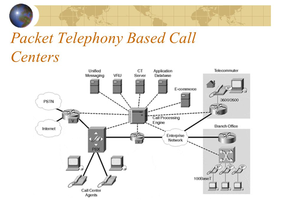Packet Telephony Based Call Centers