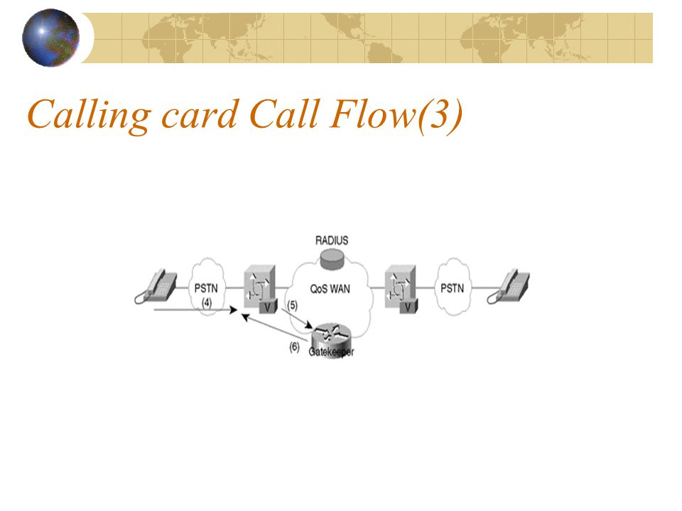 Calling card Call Flow(3)