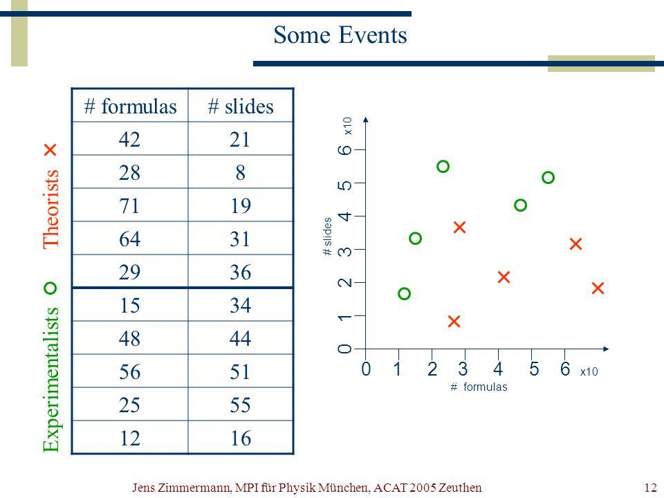 Jens Zimmermann, MPI für Physik München, ACAT 2005 Zeuthen12 Some Events 0 1 2 3 4 5 6 x10 # formulas # slides 0 1 2 3 4 5 6 x10 # formulas# slides 4221 288 7119 6431 2936 1534 4844 5651 2555 1216 Experimentalists Theorists