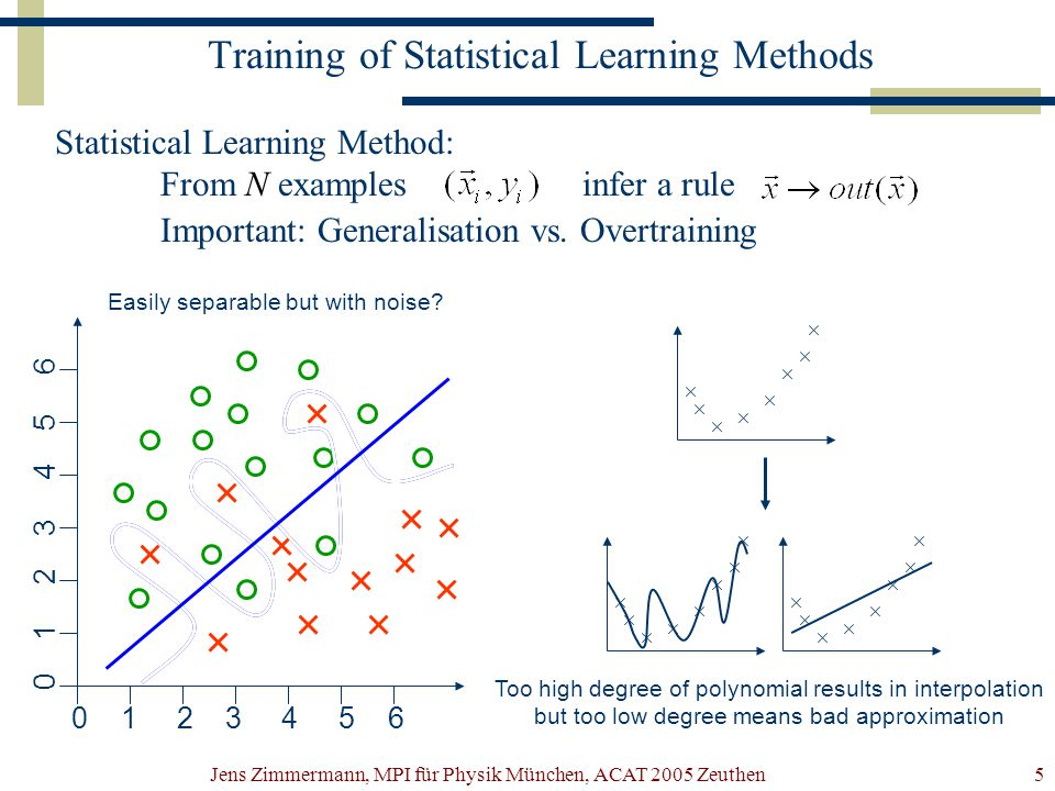 Jens Zimmermann, MPI für Physik München, ACAT 2005 Zeuthen5 Training of Statistical Learning Methods Statistical Learning Method: From N examplesinfer a rule Important: Generalisation vs.