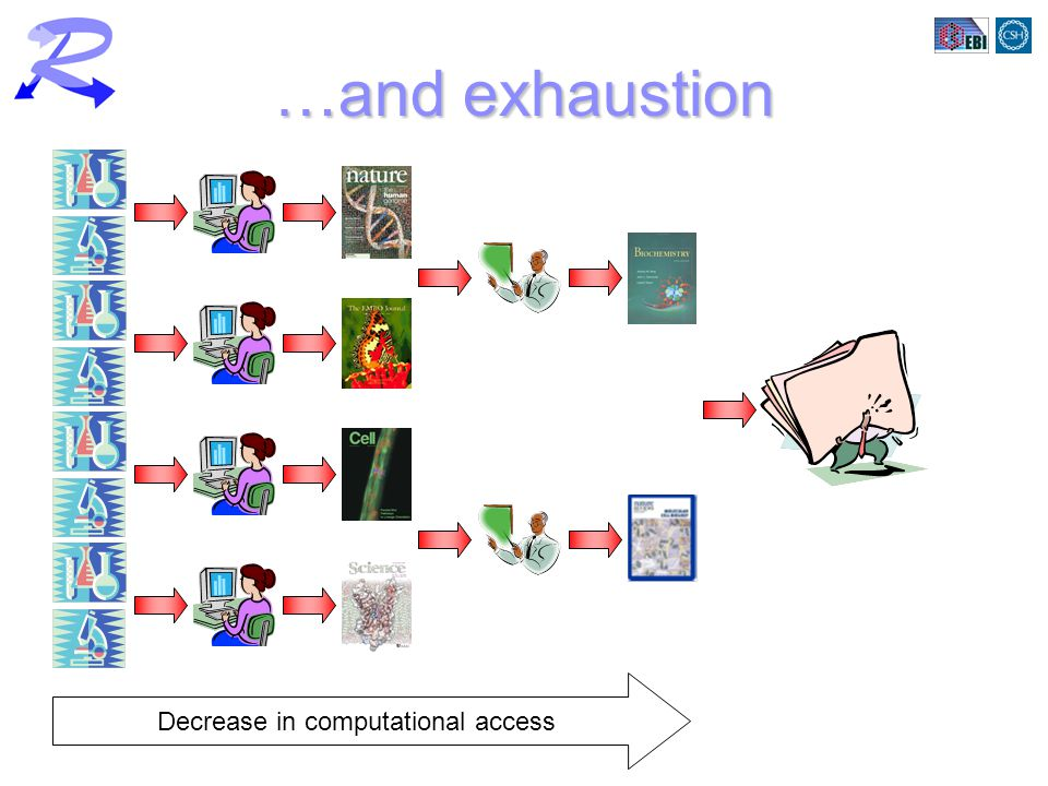 Decrease in computational access …and exhaustion