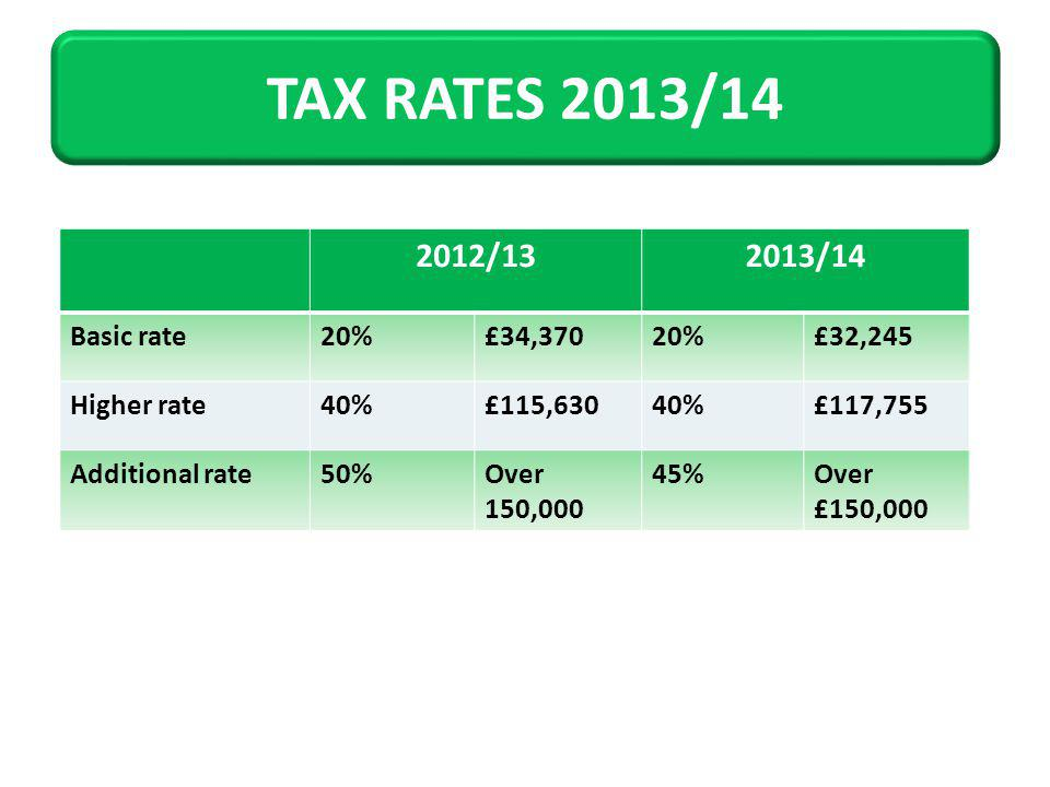 2012/132013/14 Basic rate20%£34,37020%£32,245 Higher rate40%£115,63040%£117,755 Additional rate50%Over 150,000 45%Over £150,000 TAX RATES 2013/14