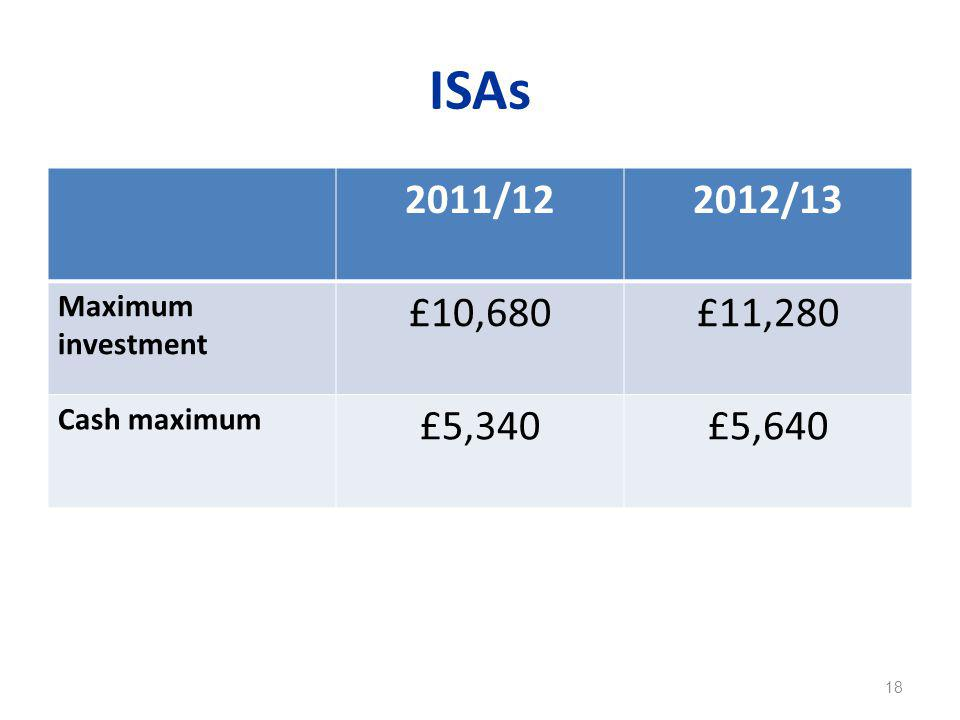 ISAs 2011/122012/13 Maximum investment £10,680£11,280 Cash maximum £5,340£5,640 18