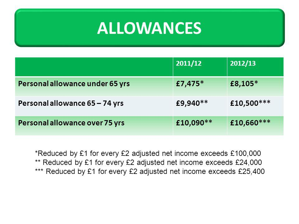 2011/122012/13 Personal allowance under 65 yrs£7,475*£8,105* Personal allowance 65 – 74 yrs£9,940**£10,500*** Personal allowance over 75 yrs£10,090**£10,660*** *Reduced by £1 for every £2 adjusted net income exceeds £100,000 ** Reduced by £1 for every £2 adjusted net income exceeds £24,000 *** Reduced by £1 for every £2 adjusted net income exceeds £25,400 ALLOWANCES