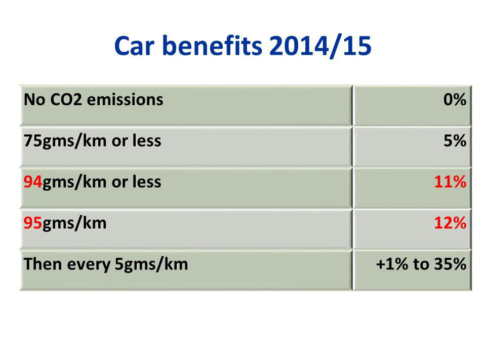 Car benefits 2014/15 No CO2 emissions0% 75gms/km or less5% 94gms/km or less11% 95gms/km12% Then every 5gms/km+1% to 35%