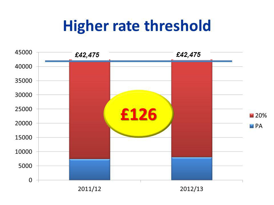 Higher rate threshold £126 £42,475