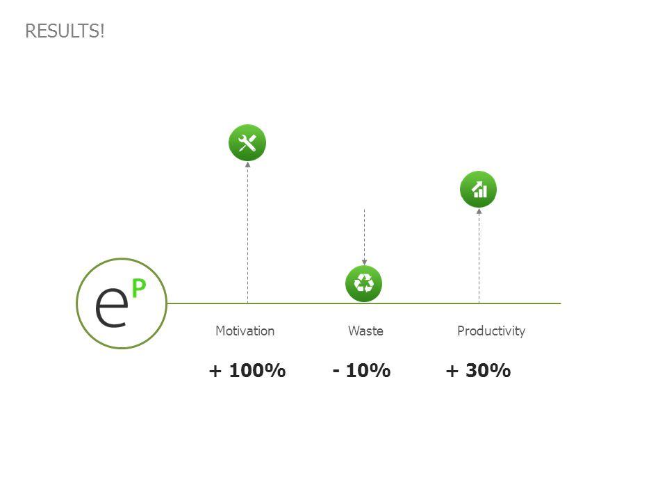 RESULTS! MotivationWasteProductivity + 100%- 10%+ 30%