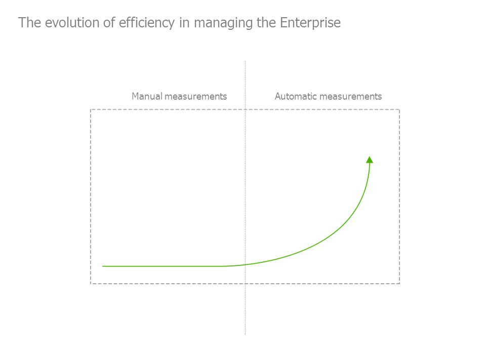 The evolution of efficiency in managing the Enterprise Manual measurementsAutomatic measurements