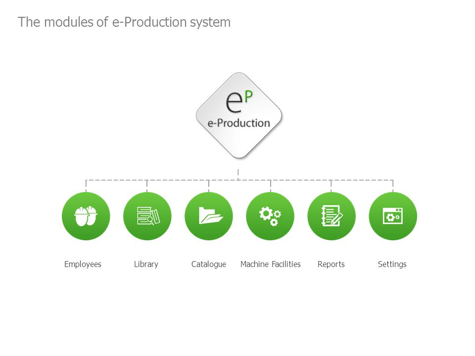 The modules of e-Production system EmployeesLibraryCatalogueMachine FacilitiesReportsSettings