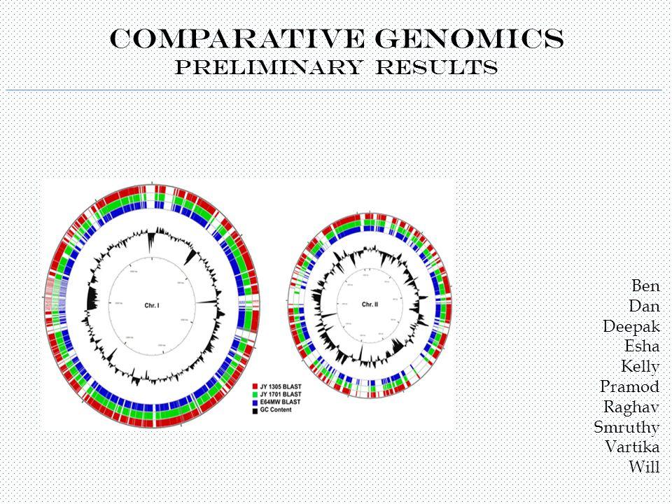 Comparative Genomics Preliminary Results Ben Dan Deepak Esha Kelly Pramod Raghav Smruthy Vartika Will
