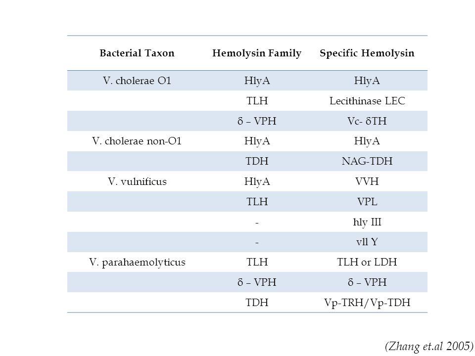Bacterial TaxonHemolysin FamilySpecific Hemolysin V.