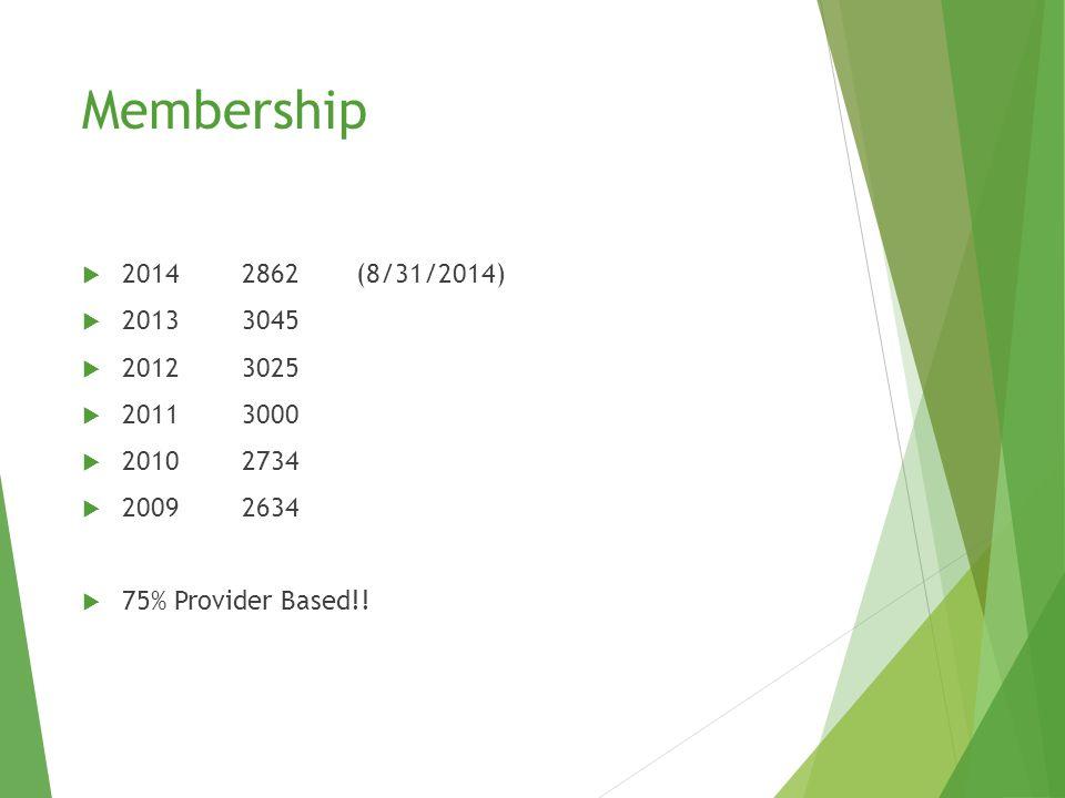 Membership  20142862 (8/31/2014)  20133045  20123025  20113000  20102734  20092634  75% Provider Based!!
